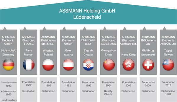 level and structure diagram of the Assmann Holding GmbH in Lüdenscheid